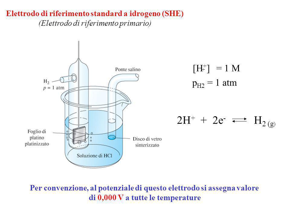 2H+ + 2e- H2 (g) [H+] = 1 M pH2 = 1 atm